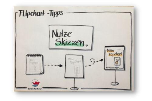 Flipcharts einfach gestalten: Die Skizze.